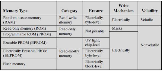 difference between ram and rom pdf