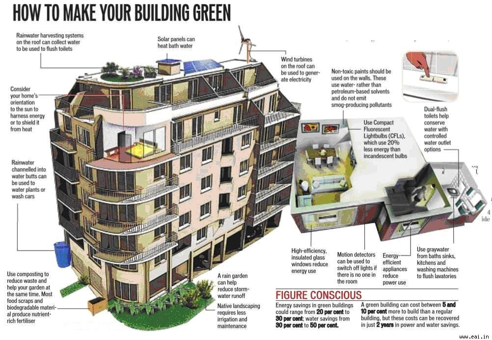 sustainable building materials in india pdf